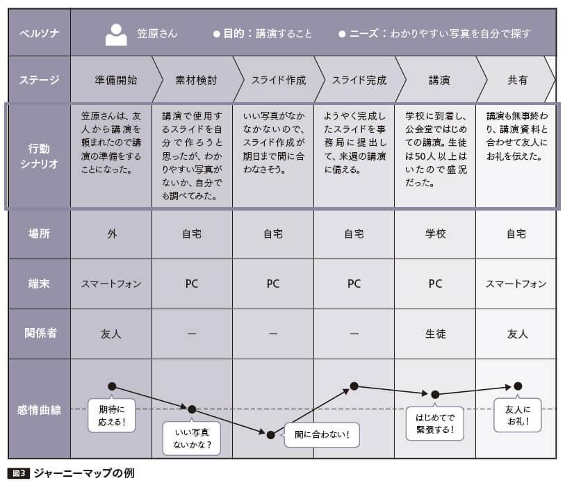 p.125の図3のキャプション